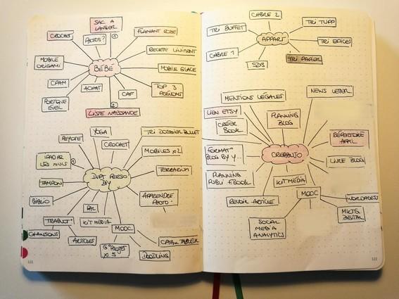 Mind map - bujo