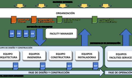 El Plan Estratégico de Gestión de Activos y su relación con la colección de normas ISO 19650*. Parte 1ª.