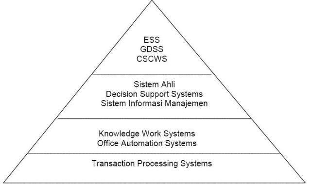 Mengganti seluruh sistem manual dengan hardware dengan didukung softwareyang saling tersintegrasi antar unit/departemen untuk meningkatkan. Jenis Jenis Sistem Informasi Dan Contoh Aplikasinya Getcharinterger Ina