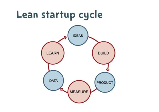 Lean Start-up Cycle