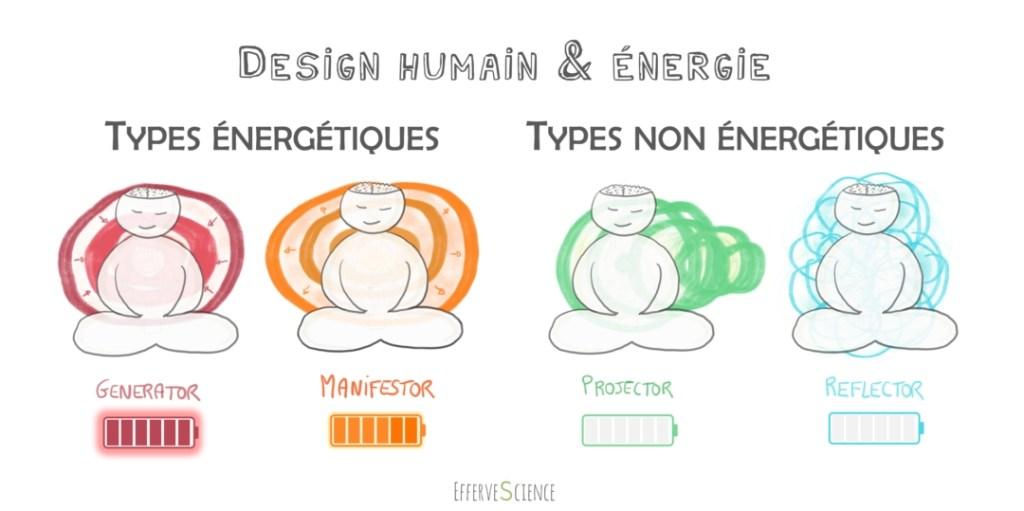 Design Humain