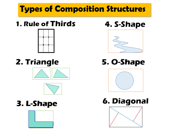 types of art composition structures