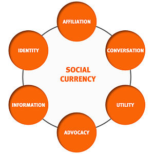 300px-Social_Currency_Levers