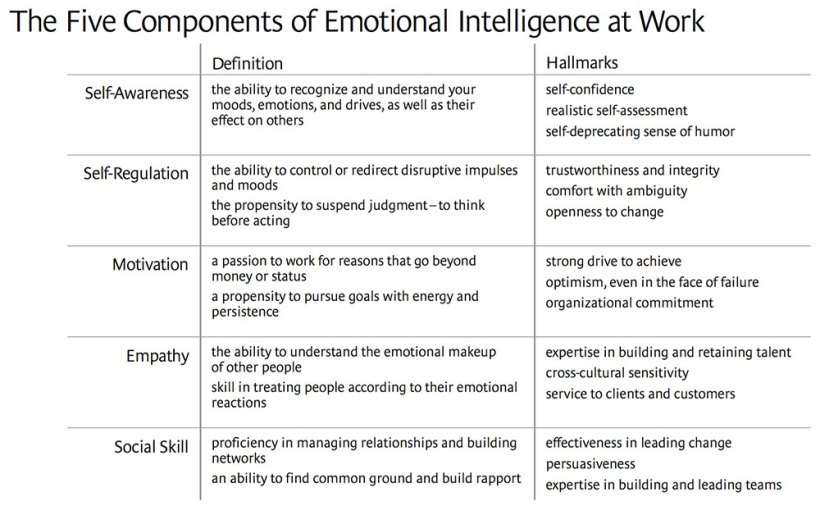 5-components-of-emotional-intelligence