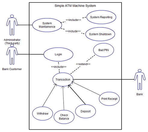 Essential uml diagrams business analyst insider as can be seen on the example above in use case diagrams actors can be systems organisations or persons and they are represented by a human or skeleton ccuart Gallery