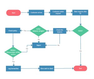Flowchart Software Online for Superfast Flow Diagrams
