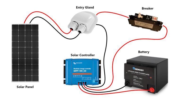 Van Life Solar Set Up