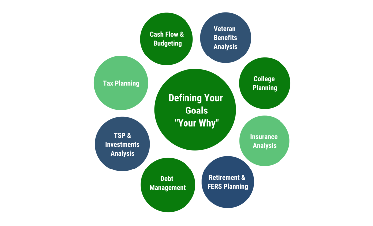 Areas covered in our comprehensive financial planning process.
