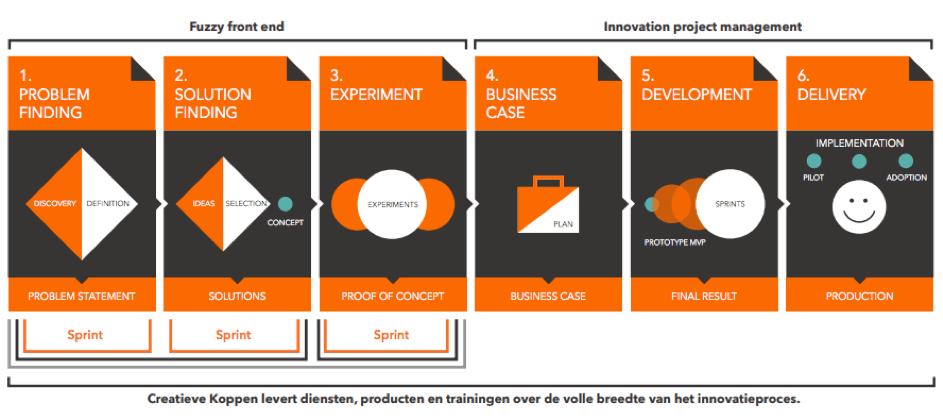 Innovatie sprint inclusief design thinking