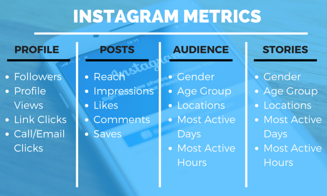 Ready to start getting more Instagram followers? Check your metrics within the app!
