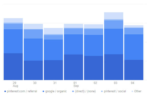 Using Tailwind to Improve Your Pinterest Marketing Strategy: Pinterest Traffic vs. Google traffic for CreatingBeautifully.com
