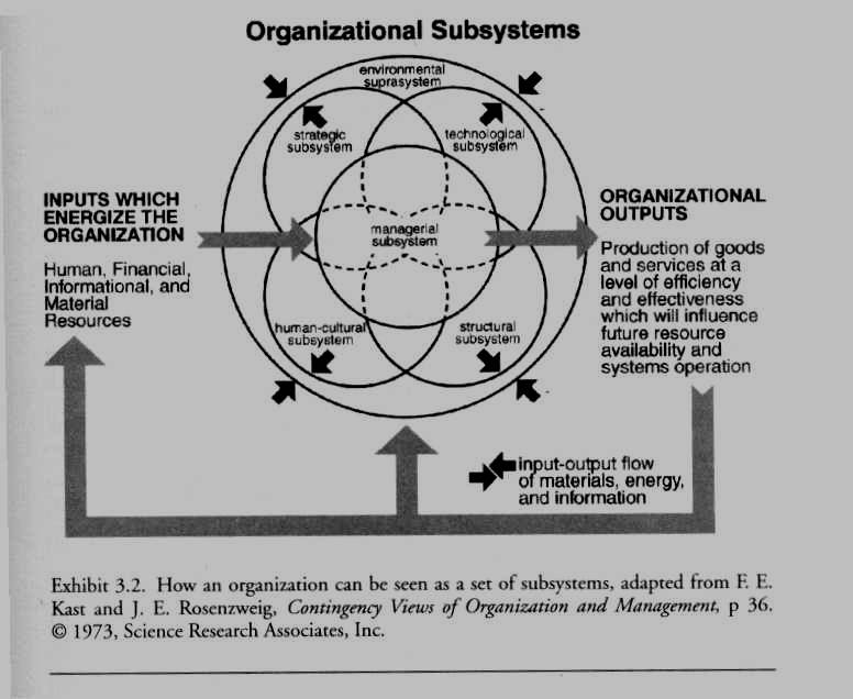 Organisational subsystems