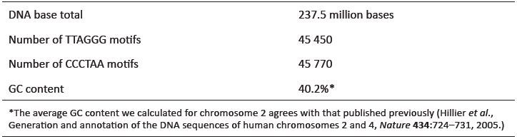 Table 2. Telomere DNA sequence data for the for the assembled euchromatic sequence of human chromosome 2.