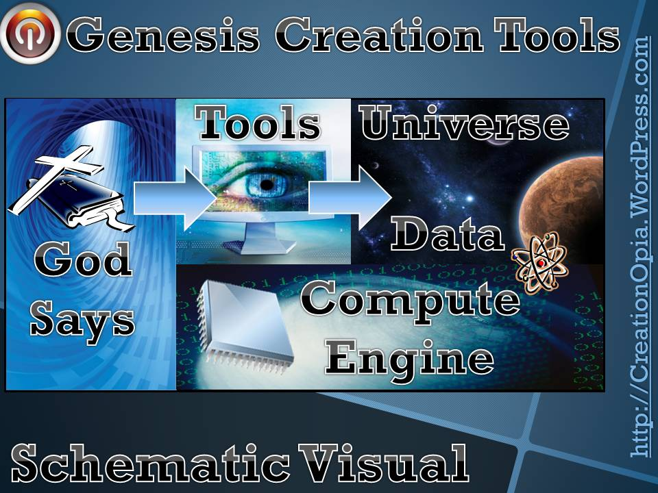 Bible Genesis Creation Account Universe Tools Paradigm & Comparison & Literal Creator Days (1/6)