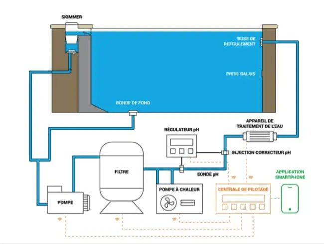How to make a swimming pool plumbing diagram? For what purpose? | Hydro Pro Ig Pool Pump Wiring Diagram |  | Creations conseils morana