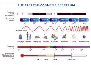 Radiation  CreationWiki, the encyclopedia of creation science