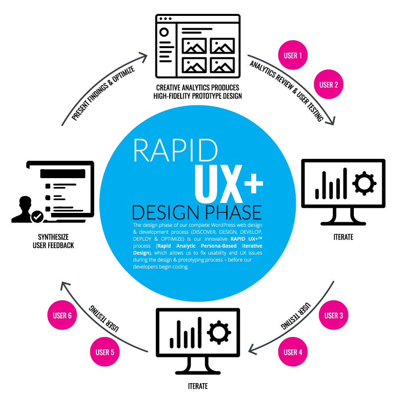 RAPID UX+™ Design Phase​