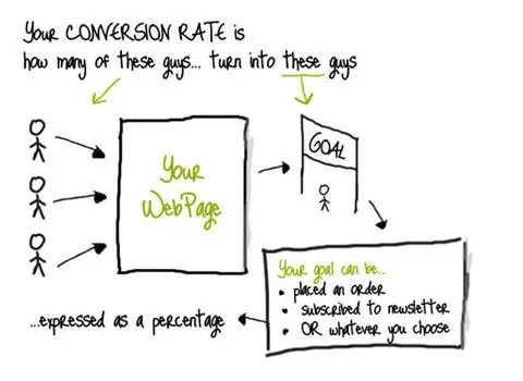 Conversion Optimization for Web Design