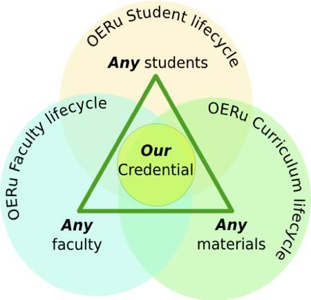 OERu-OL2-0-life-cycles