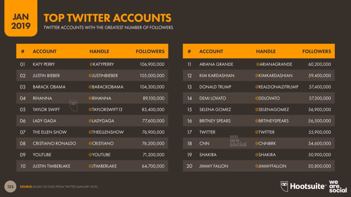 Digital 2019 Global Overview Images v01 - Slide 123 Twitter Top Accounts