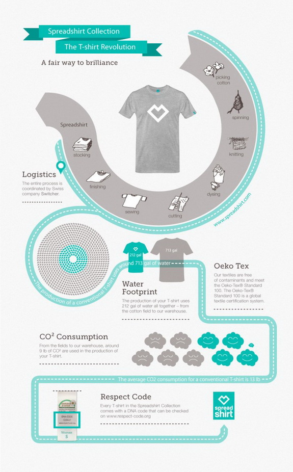 Spreadshirt-Collection-info-graphic