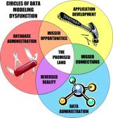 CIRCLES-OF-DATA-MODELING-DYSFUNCTION
