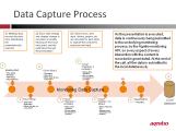 Data_capture_Process