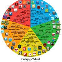 Ruleta pedagógica de las apps