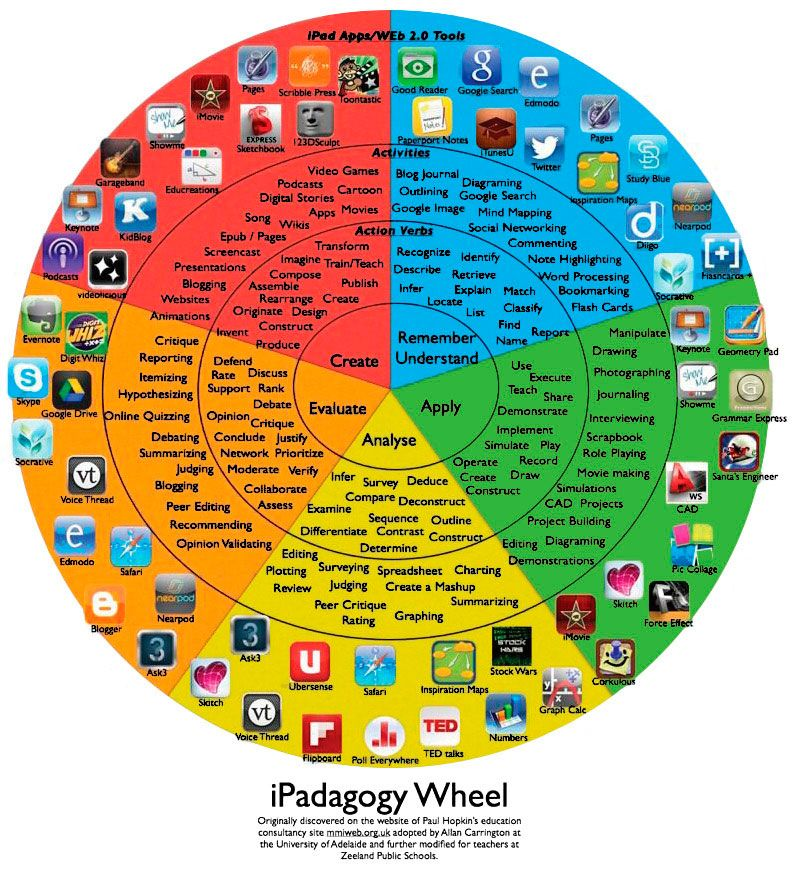 ipadagogy-Wheel creatividad
