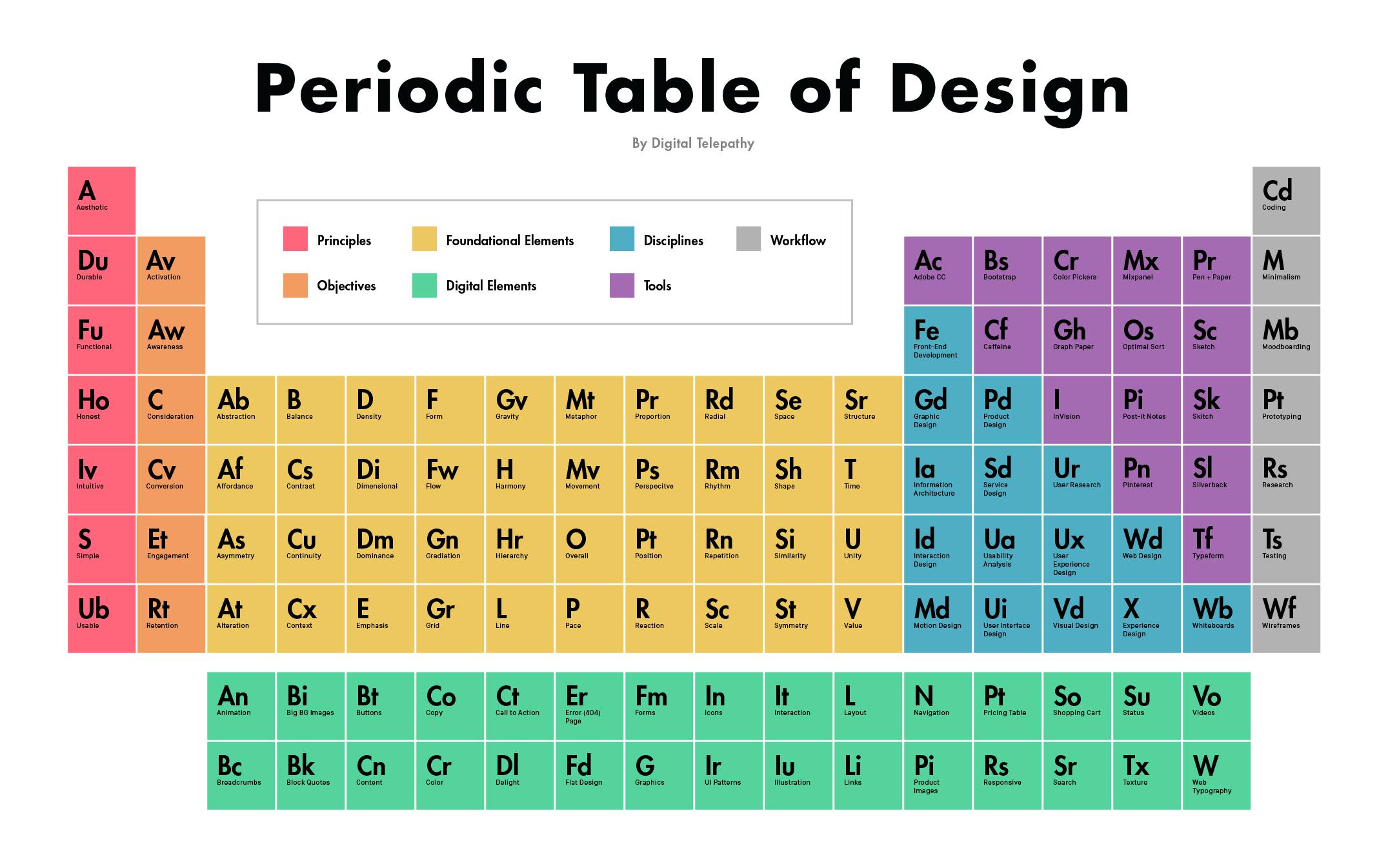 Tabla peridica del diseo creatividad en blanco creatividad en tabla peridica del diseo urtaz Images