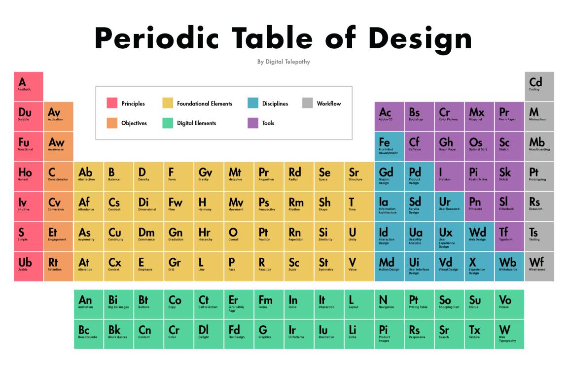 Tabla peridica del diseo creatividad en blanco creatividad en tabla peridica del diseo creatividad en blanco creatividad en blanco urtaz Image collections