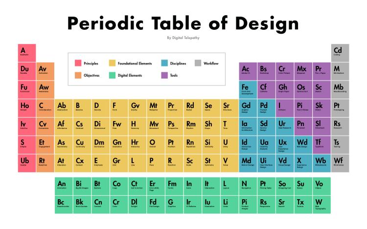 Periodic-Table-of-Design