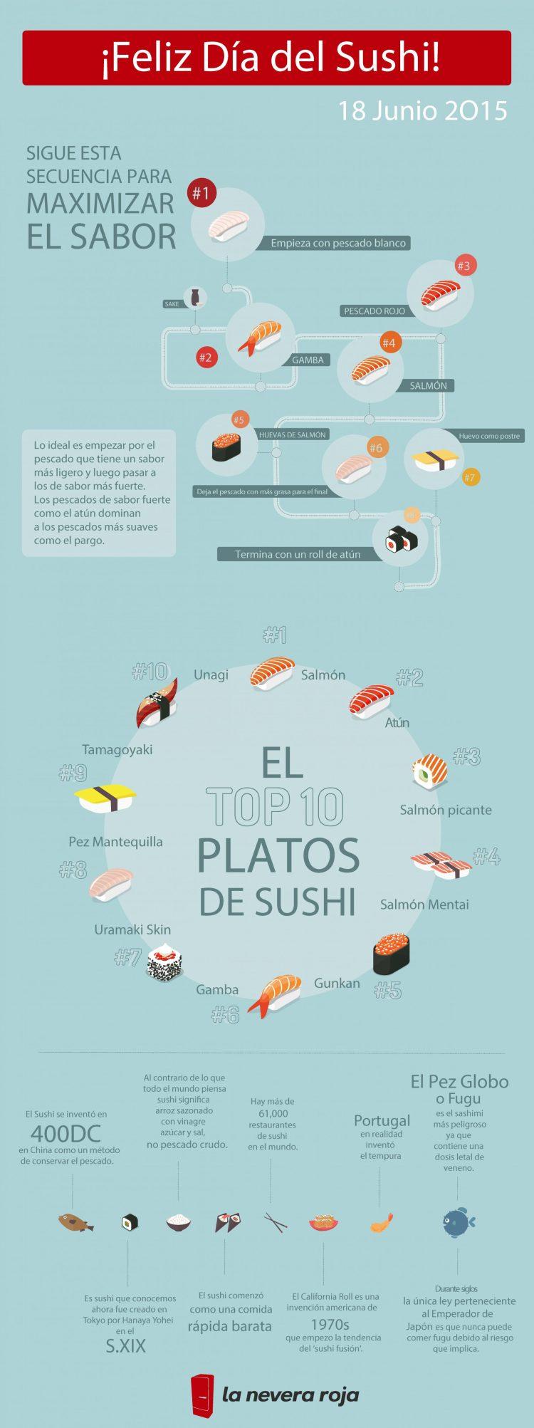 nfografía_Guía para comer sushi