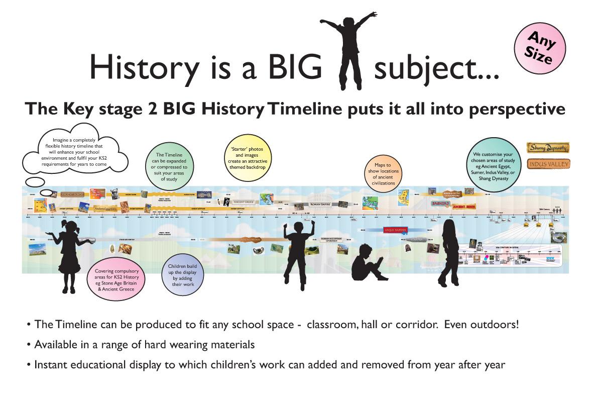 Ks2 History Timeline Wall Panel Ks 2 History Timeline