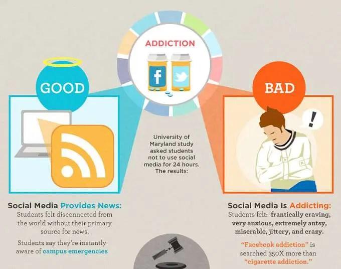 تظهر هذه الإحصاءات إحصاءات وسائل الإعلام الاجتماعية حيث يذهب وقتنا