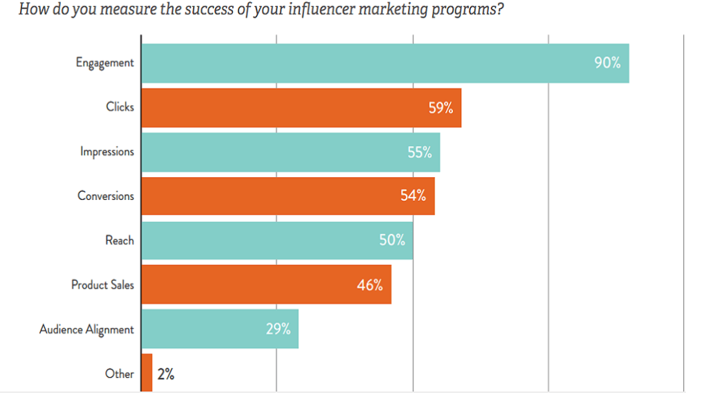 Influencer Marketing Erfolgskriterien