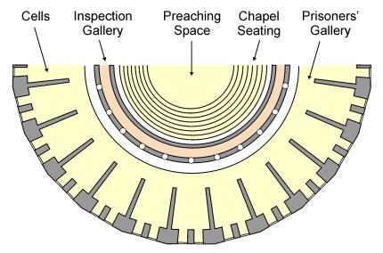 panopticon plan color