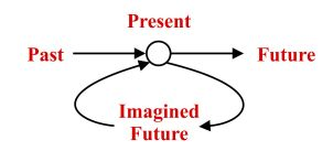 imagined future blog