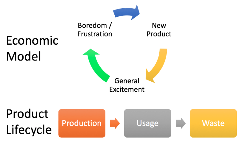 economic model vs product lifecycle