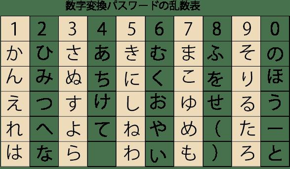 数字変換パスワードの乱数表
