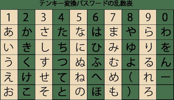テンキー変換パスワードの乱数表