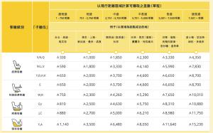 亞洲萬里通 飛行距離區域與艙等獲得哩程比例一覽表