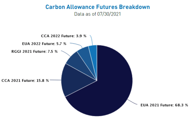 Investing in Carbon Credits - KraneShares Global Carbon ETF