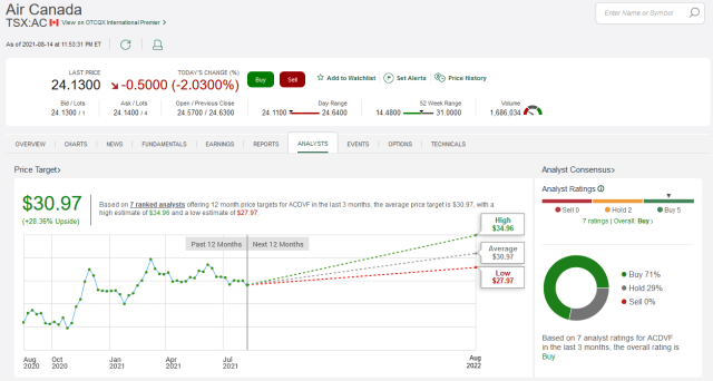 TD Direct Investing Review - Analysts