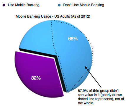 Mobile Banking Usage Chart