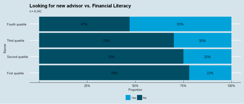 Looking for a new advisor vs. Financial literacy