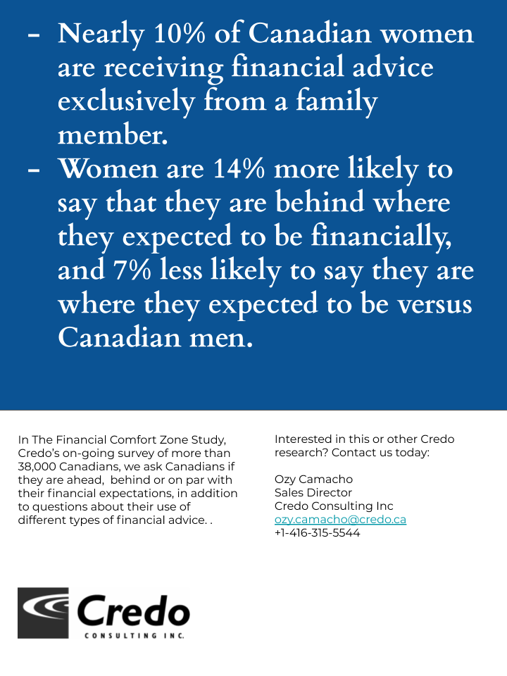Women more likely to be receiving advice exclusively from family and less likely to say they are where they expected to be financially