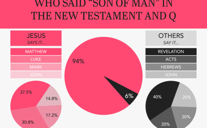 Infographic: Is Jesus the Son of Man from Daniel 7:13–14