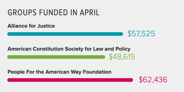 Donations results from April 2016