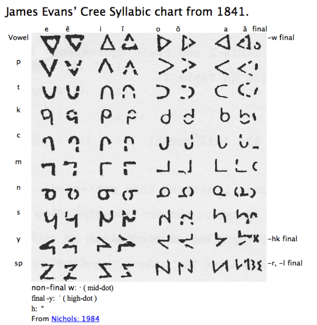 """Evans first syllabic font. Reproduced from John D. Nichols, 1984, Nichols, John D. 1984. The composition sequence of the first Cree hymnal. in """"Essays in Algonquian Bibliography"""" H.C. Wolfart ed. Winnipeg: Algonquian and Iroquoian Linguistics."""